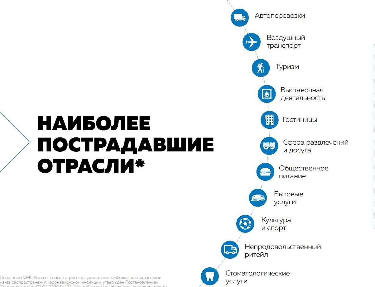 Правительство РФ представило план преодоления экономических последствий коронавируса