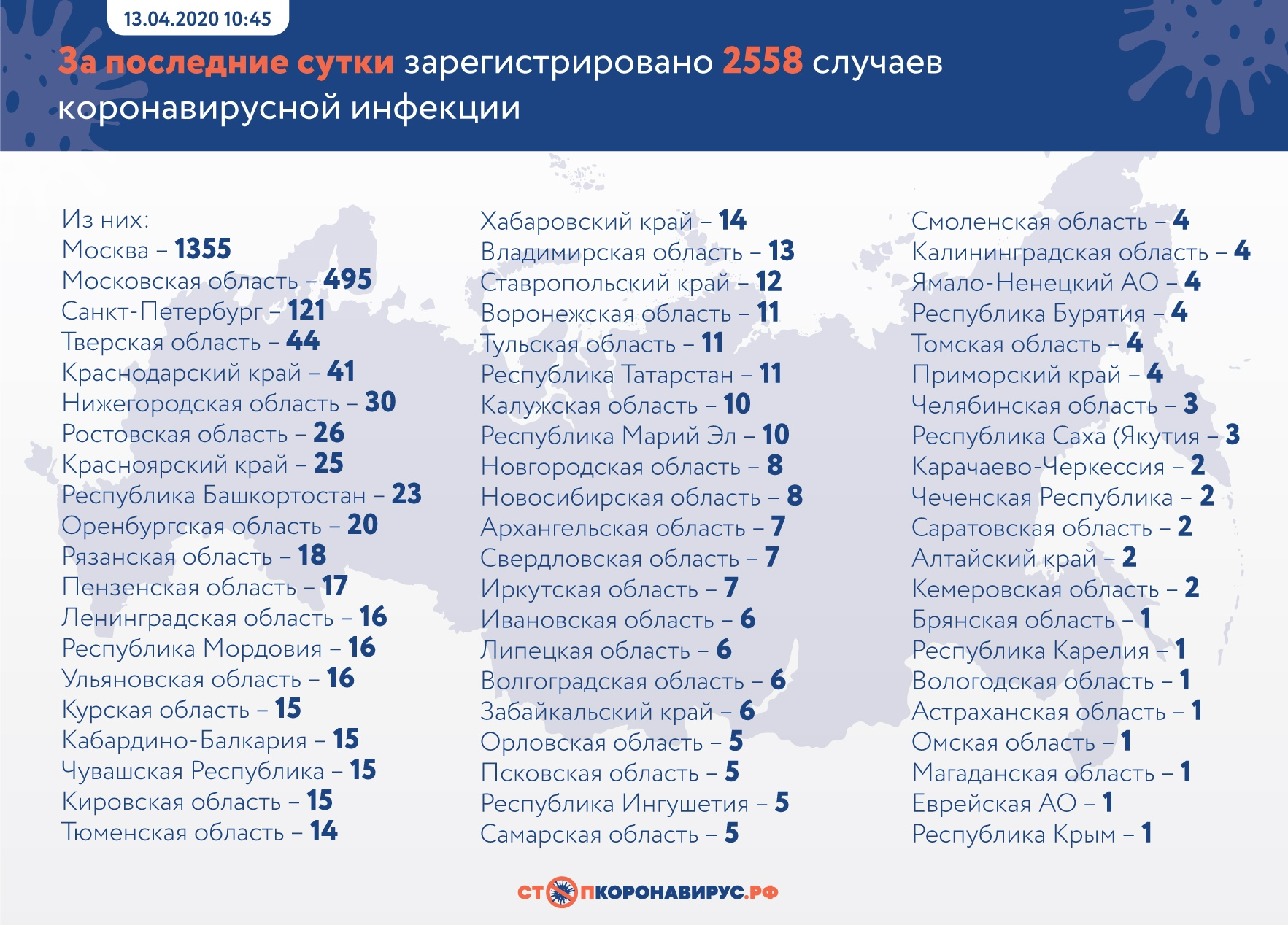 В Самарской области за сутки выявили 5 заболевших коронавирусом