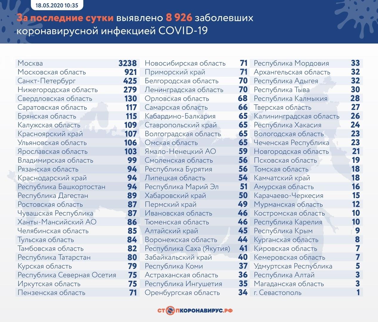 В Самарской области умер десятый пациент с коронавирусом
