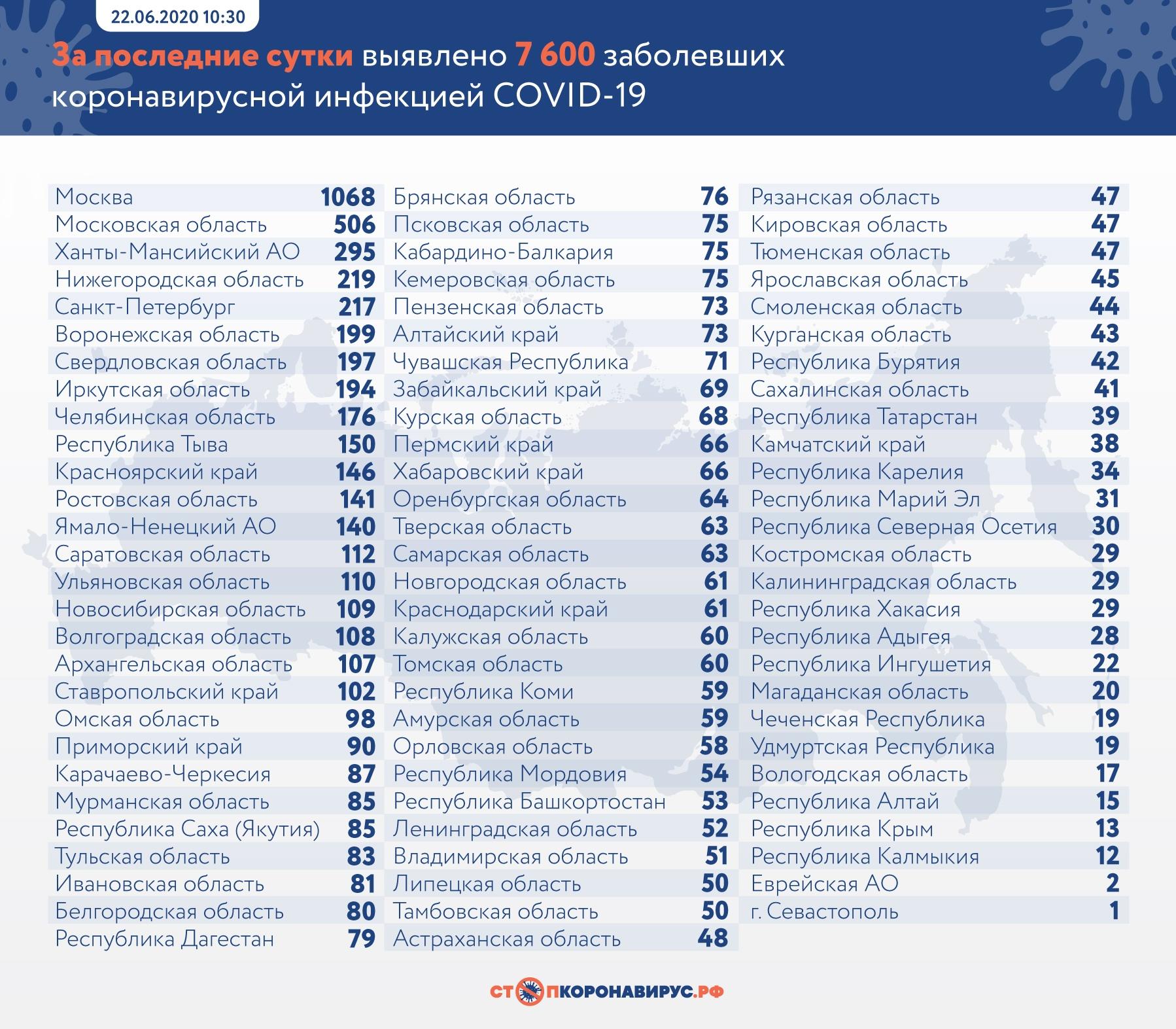 В Самарской области 63 заболевших коронавирусом за сутки