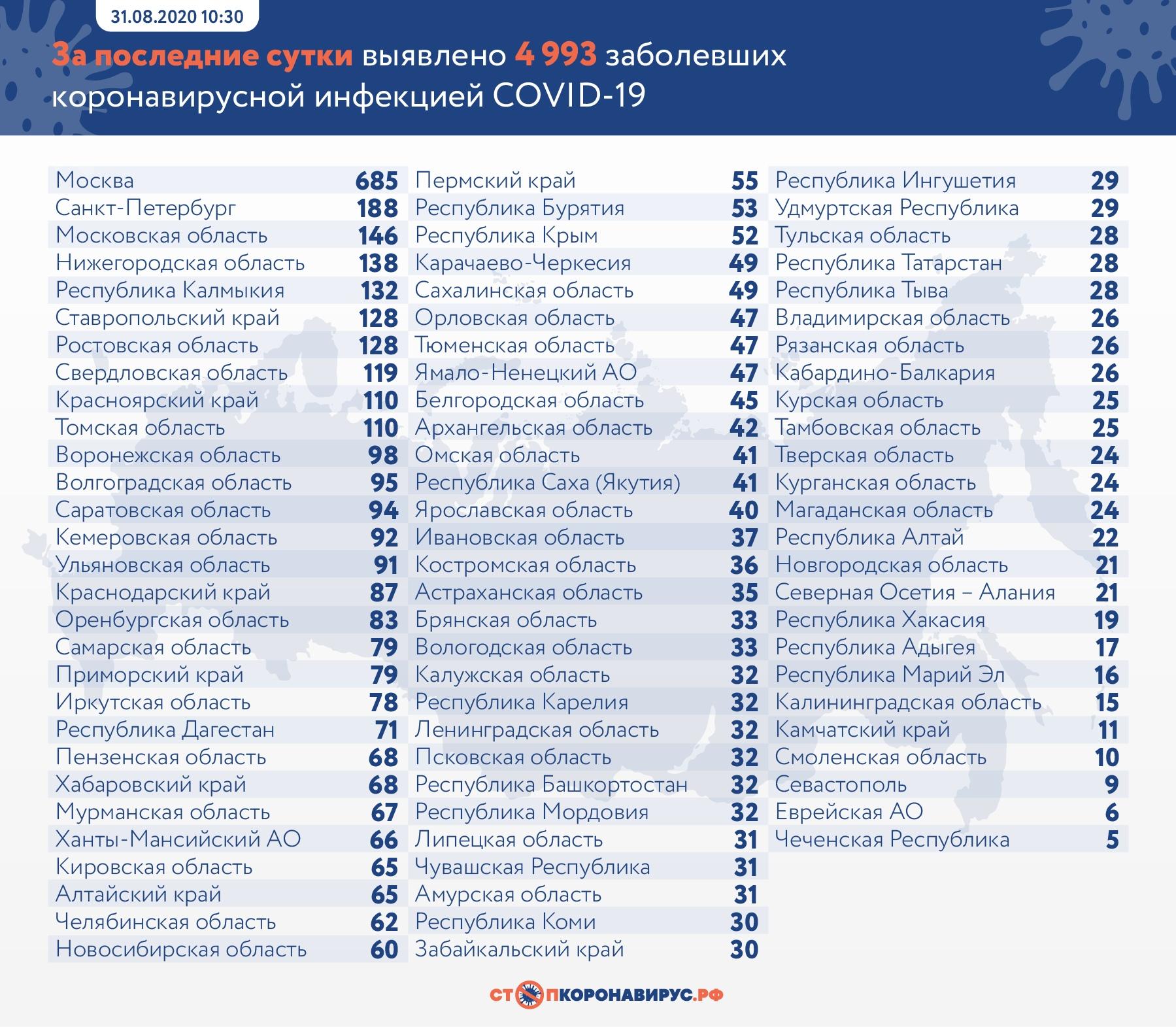 В Самарской области повышается суточный прирост заболевших COVID-19