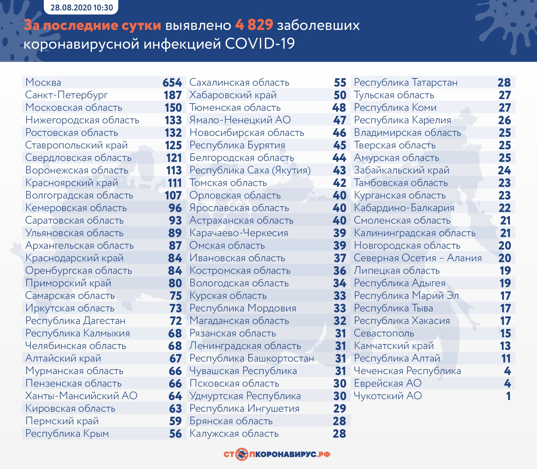 В Самарской области за сутки 75 человек заболели COVID-19