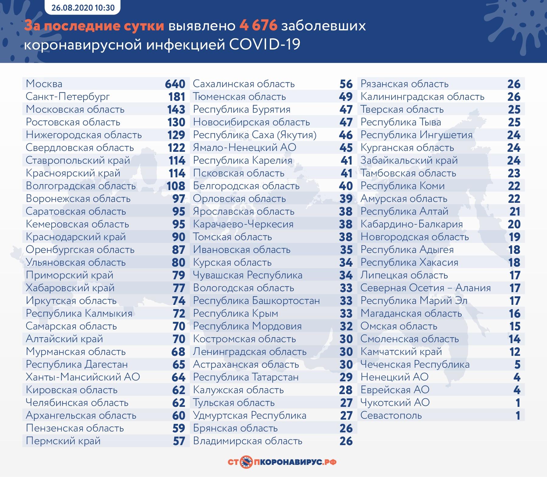 В Самарской области  выявлено 70 новых больных COVID-19 за сутки