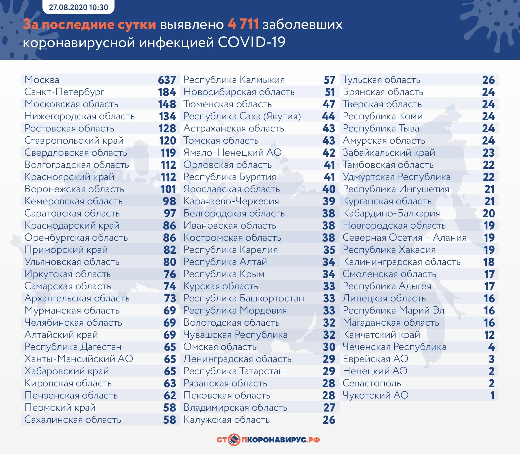 В Самарской области скончался еще один пациент с COVID-19