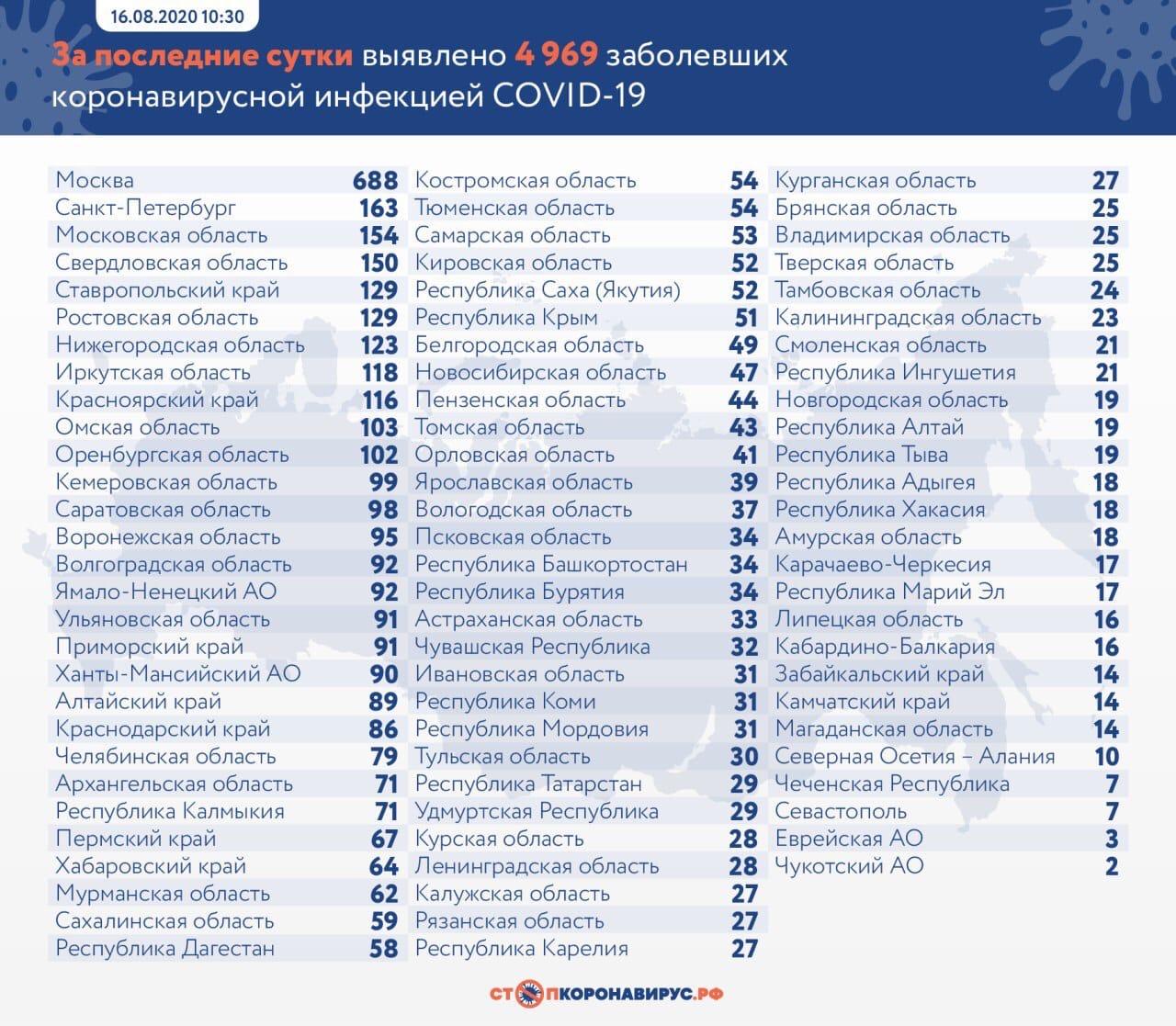 В Тольятти еще 15 человек заразились коронавирусом