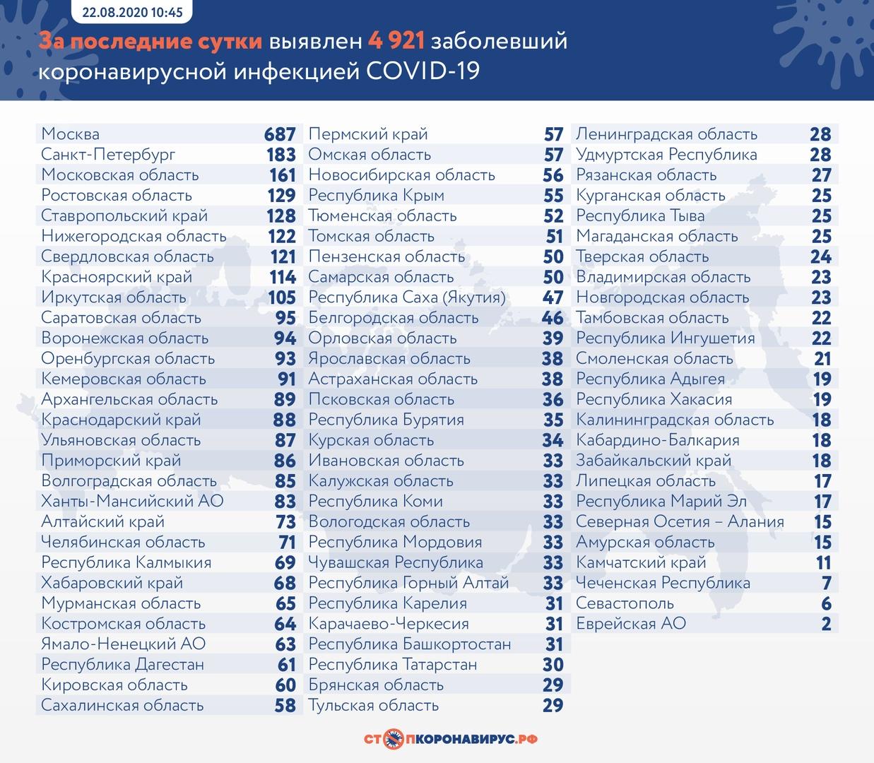 В Самарской области за сутки выявлено 50 новых случаев коронавируса