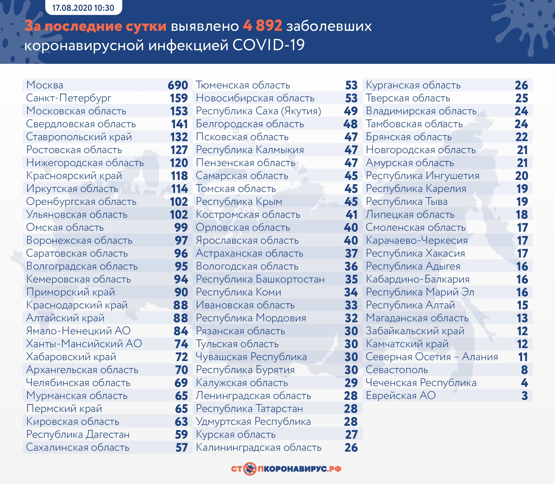 В Самарской области зарегистрировано 45 новых случаев заражения COVID-19
