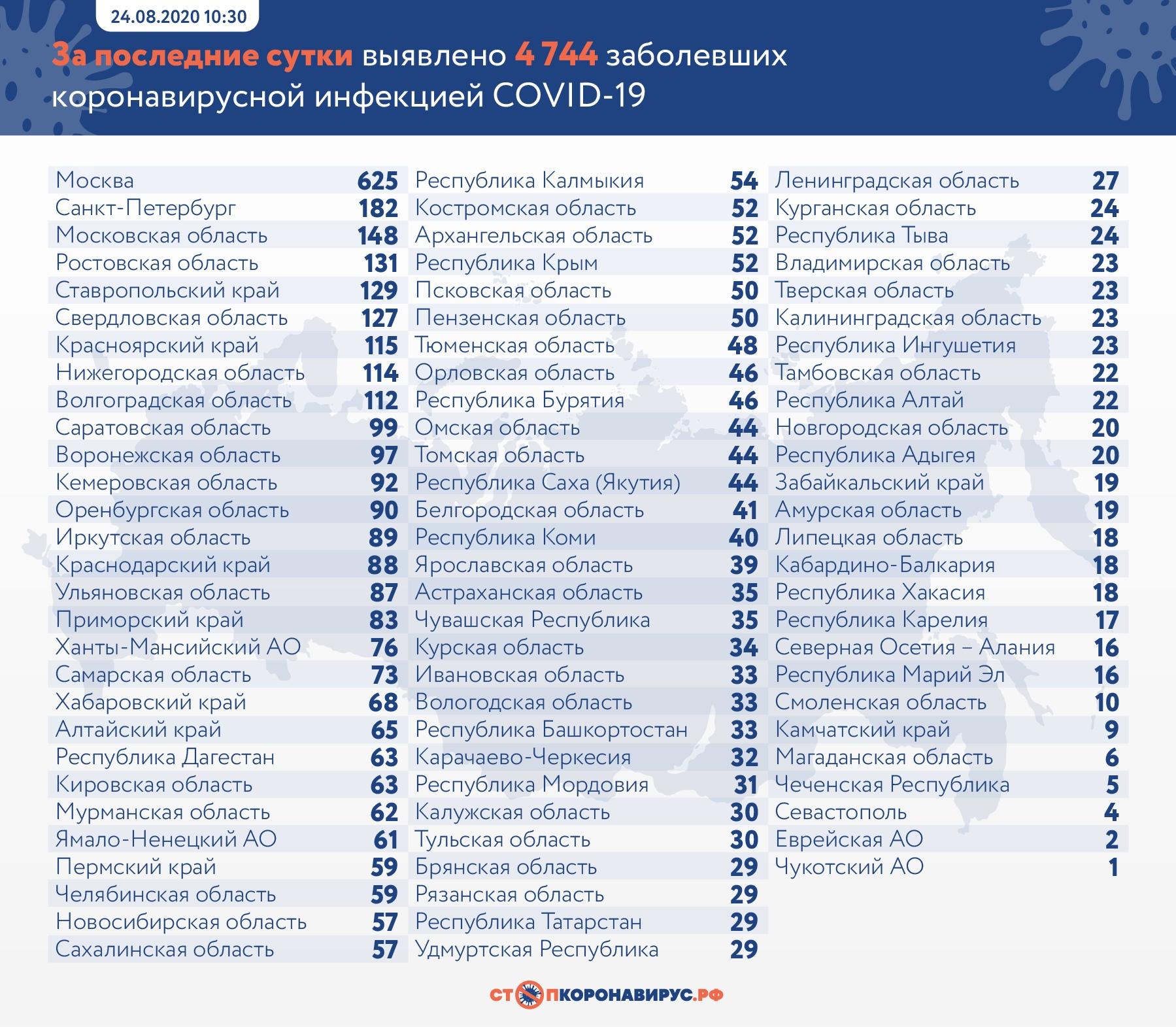 В Самарской области зарегистрировано 73 новых случая COVID-19 за сутки