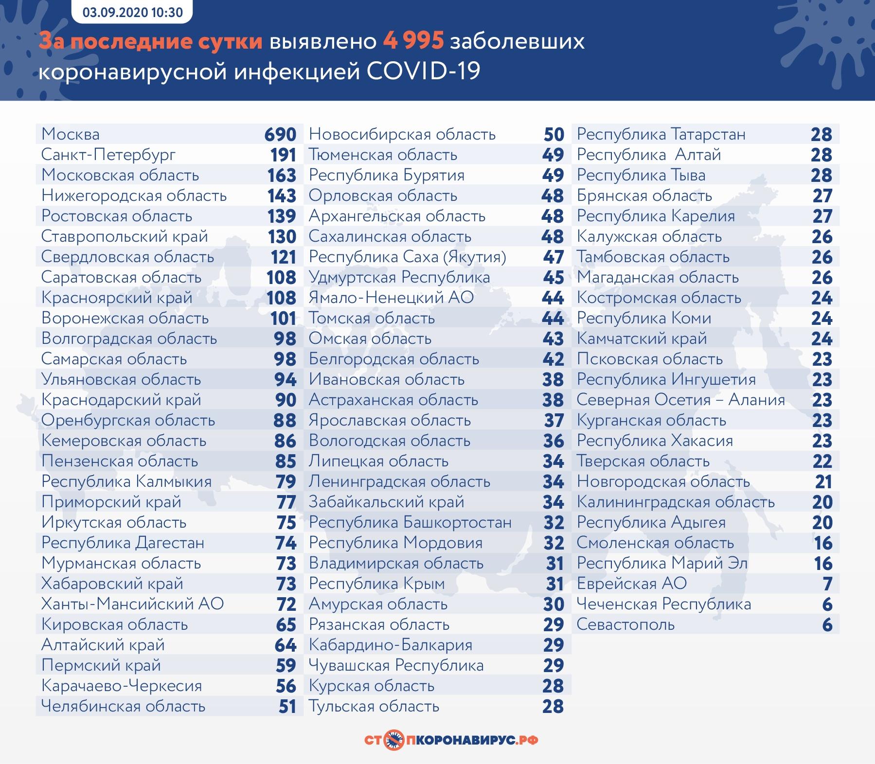 За сутки в Самарской области коронавирусом заразились 98 человек