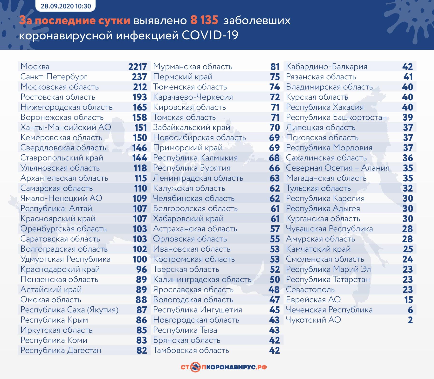 За сутки в Самарской области от коронавируса умерли 3 человека