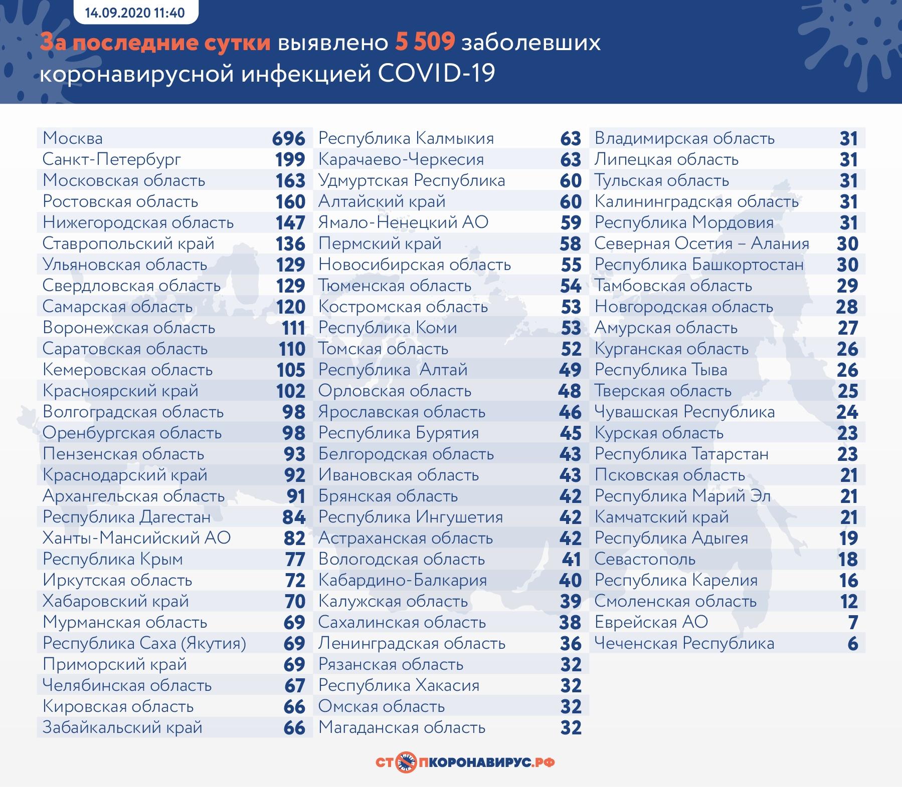 В Самарской области 120 зараженных COVID-19 за сутки