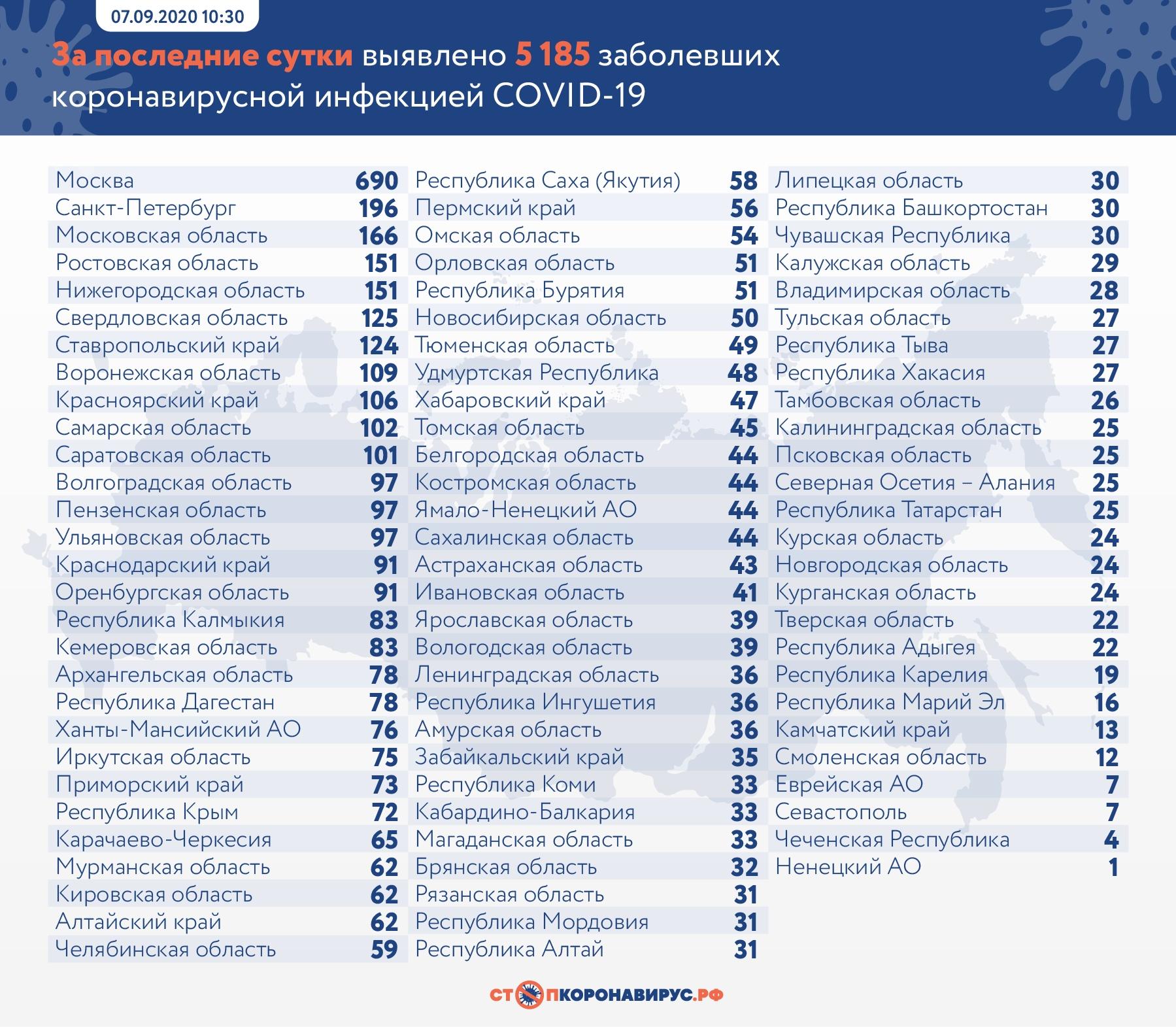 В Самарской области 4 дня подряд выявляется более 100 зараженных коронавирусом