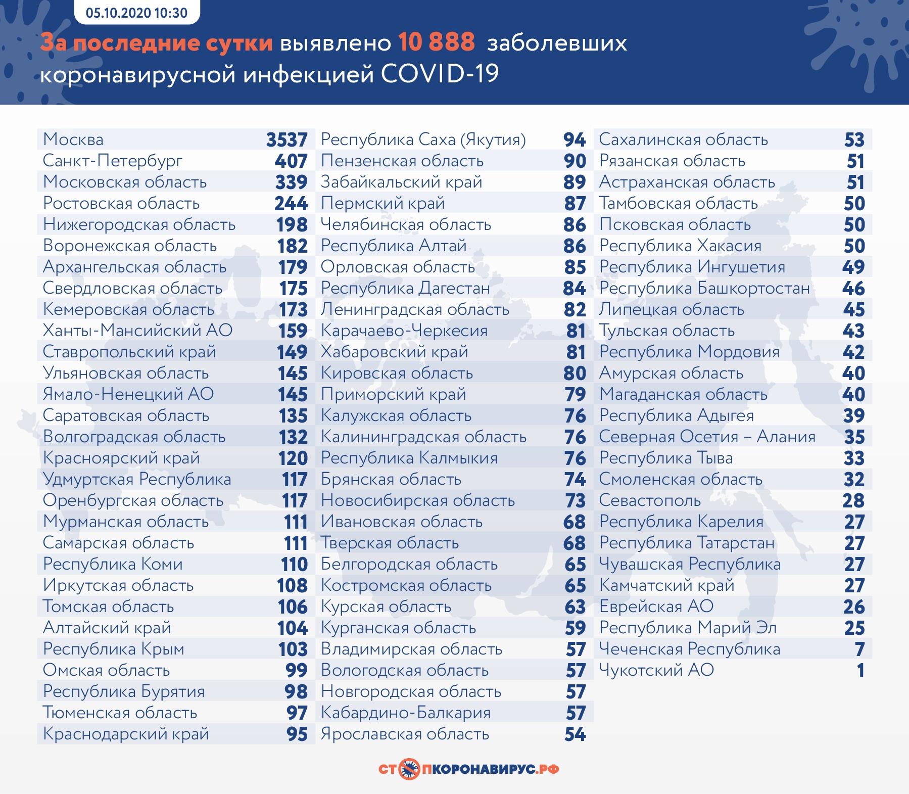 111 человек заразились COVID-19 в Самарской области за сутки