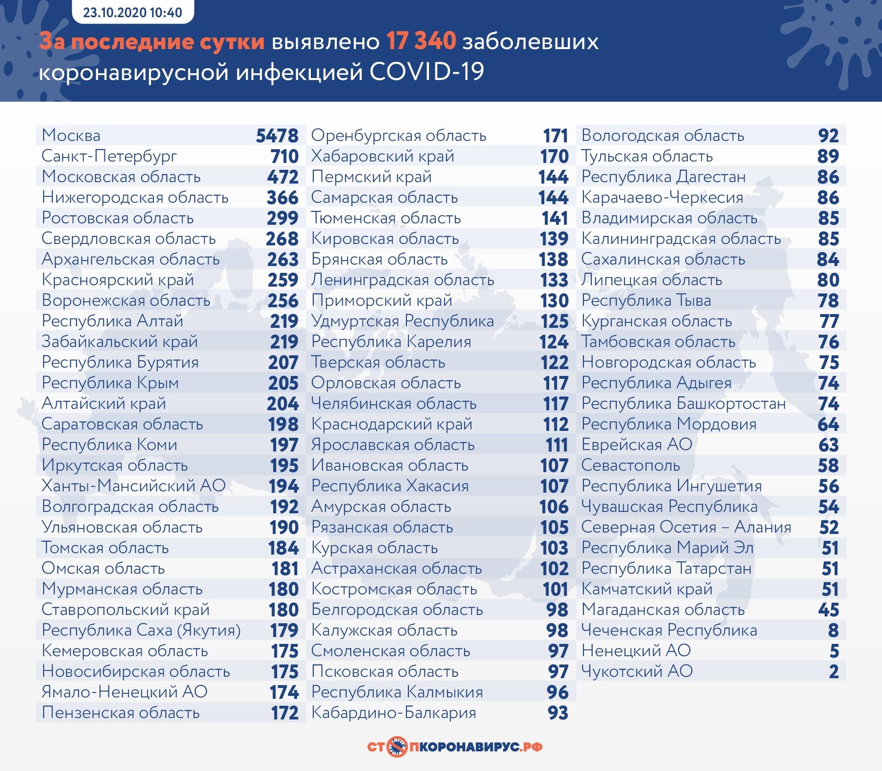 В России новый рекорд по заболевшим коронавирусом