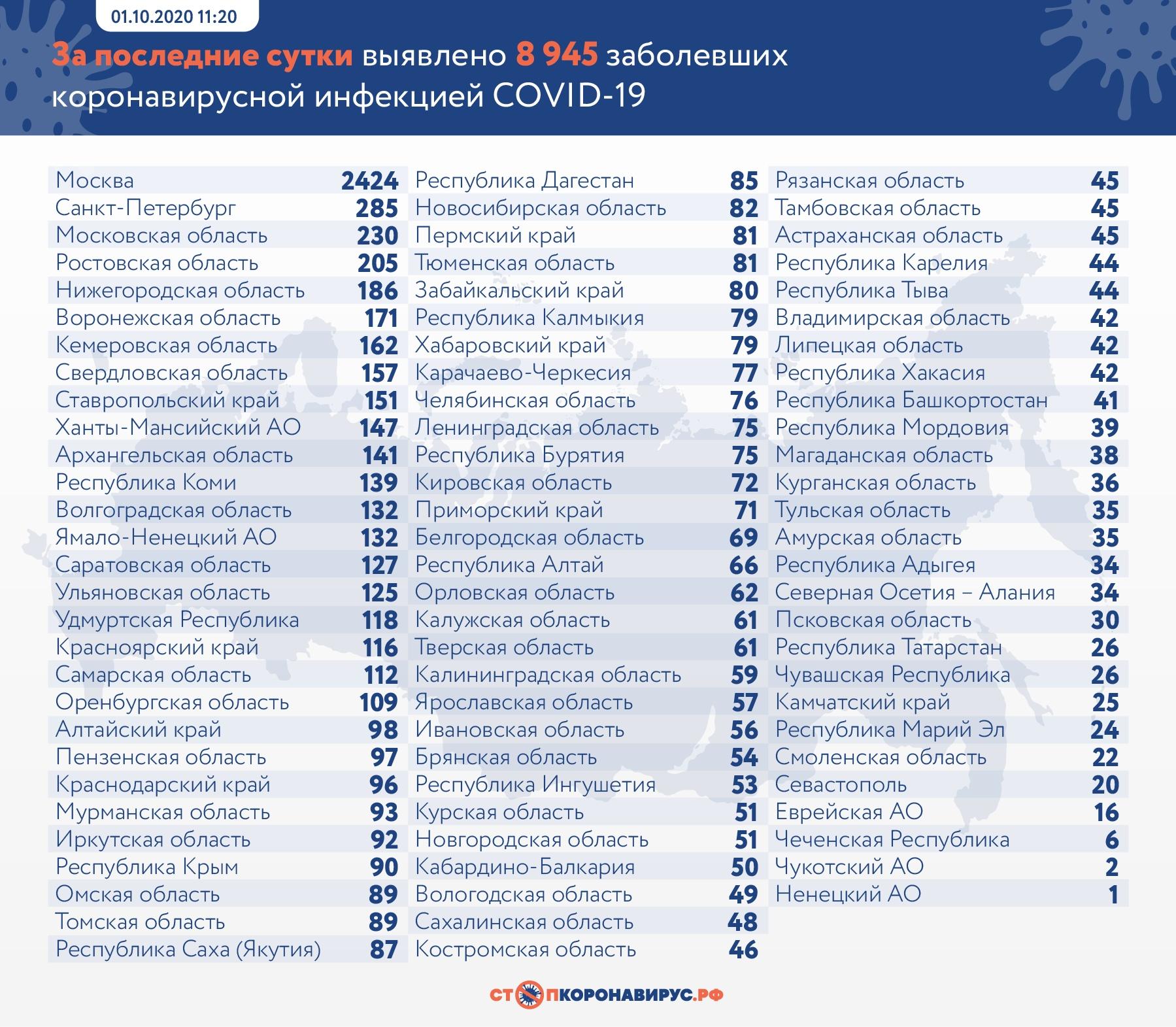 В Самарской области еще 112 человек заразились коронавирусом