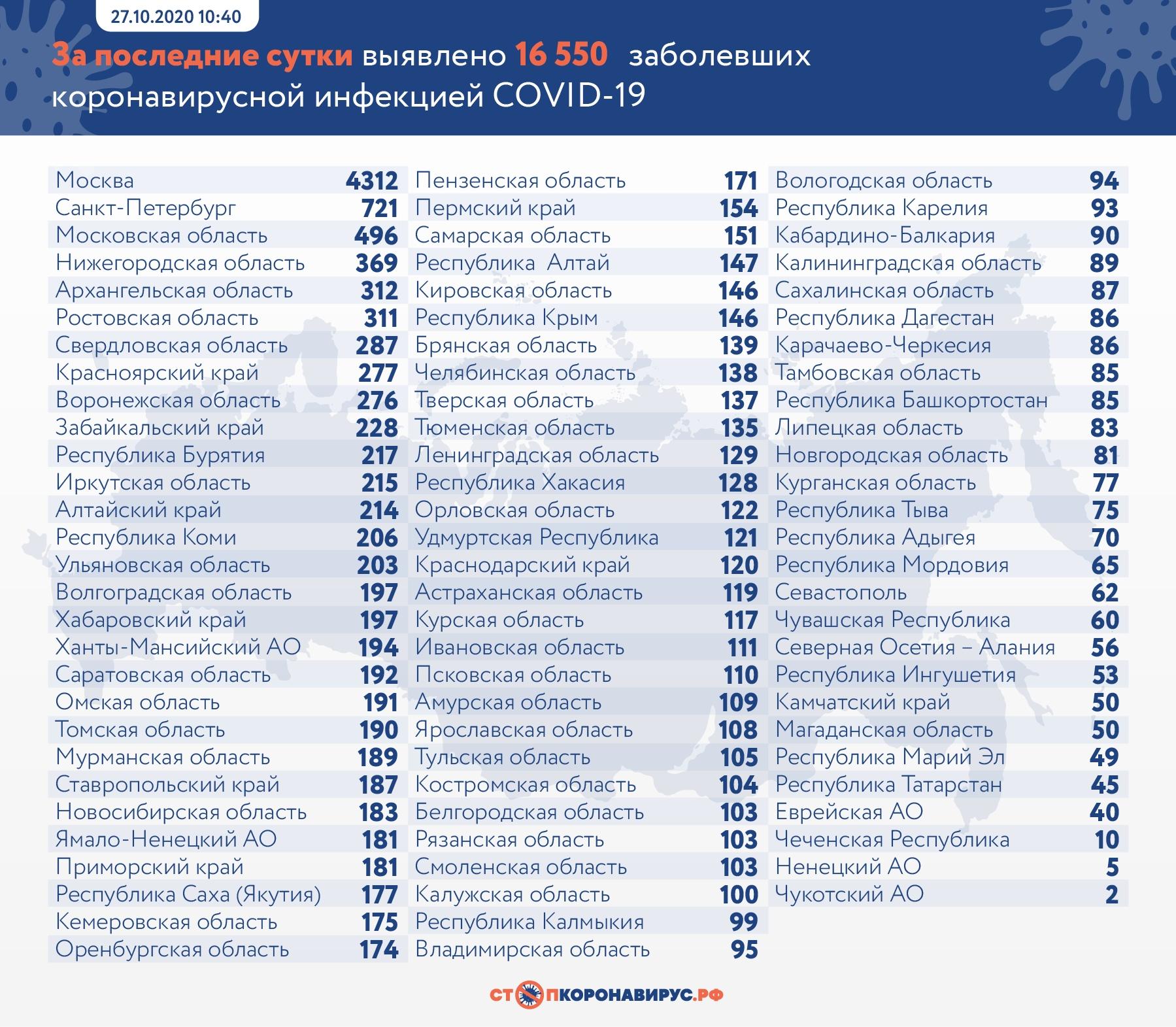 В Самарской области впервые выявлено более 150 заболевших COVID-19 за сутки