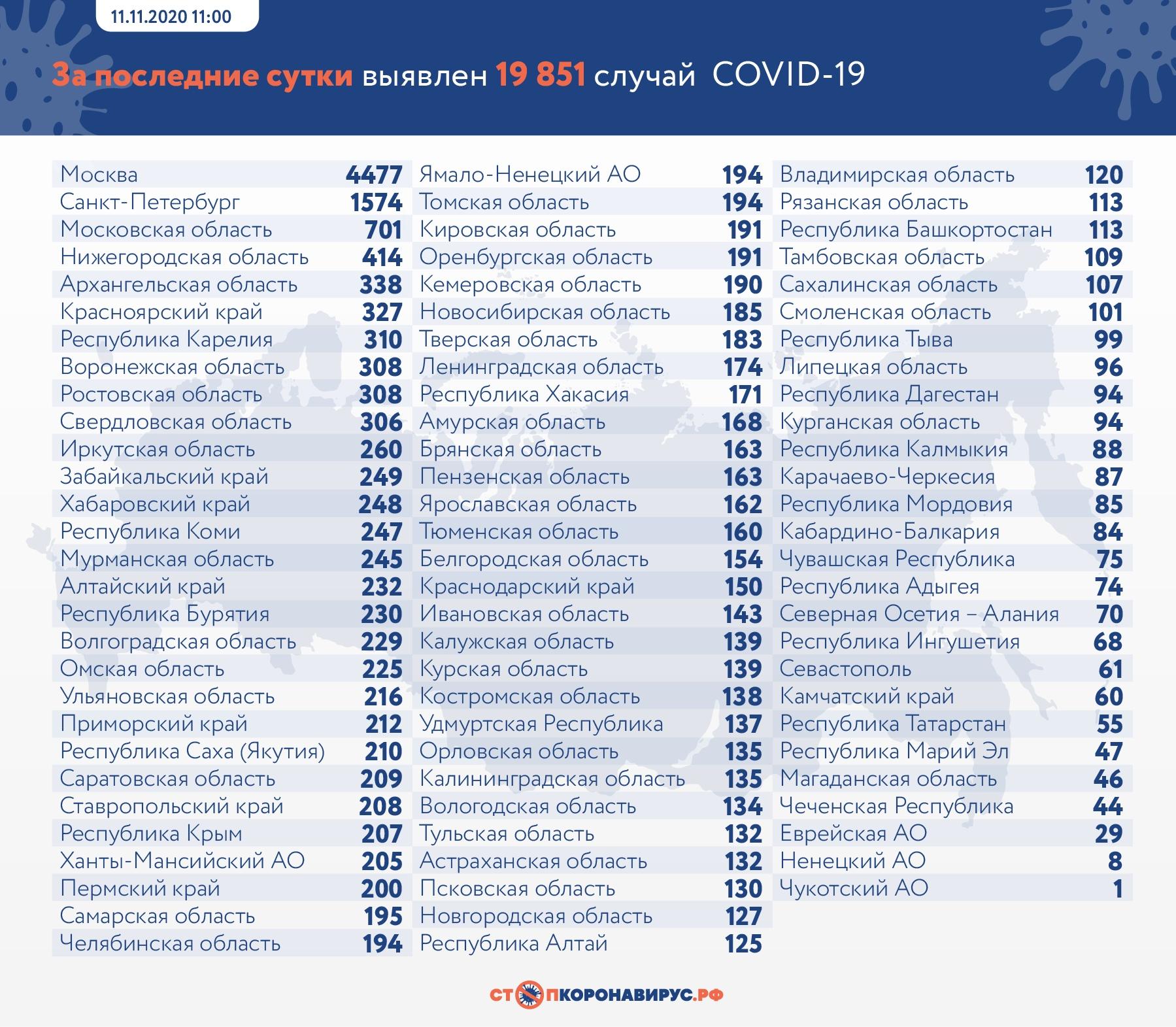 В Самарской области число заболевших коронавирусом превысило 18 тысяч человек