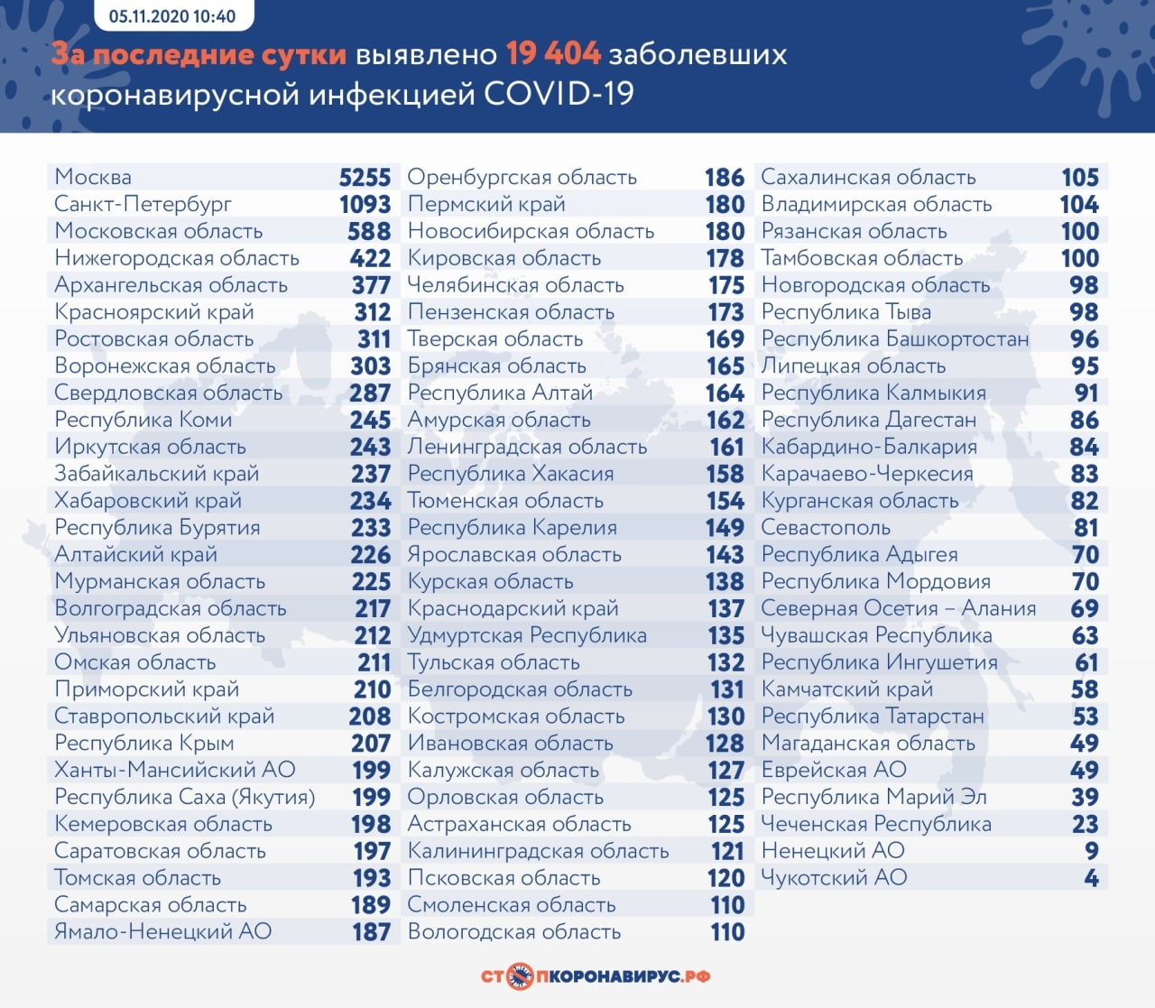Новые случаи коронавируса выявлены в 19 городах и районах Самарской области