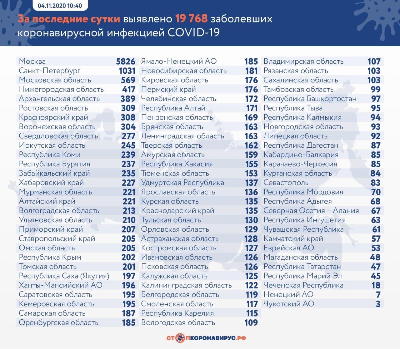 От 38 лет до 81 года: В Самарской области за сутки умерли 11 пациентов с коронавирусом