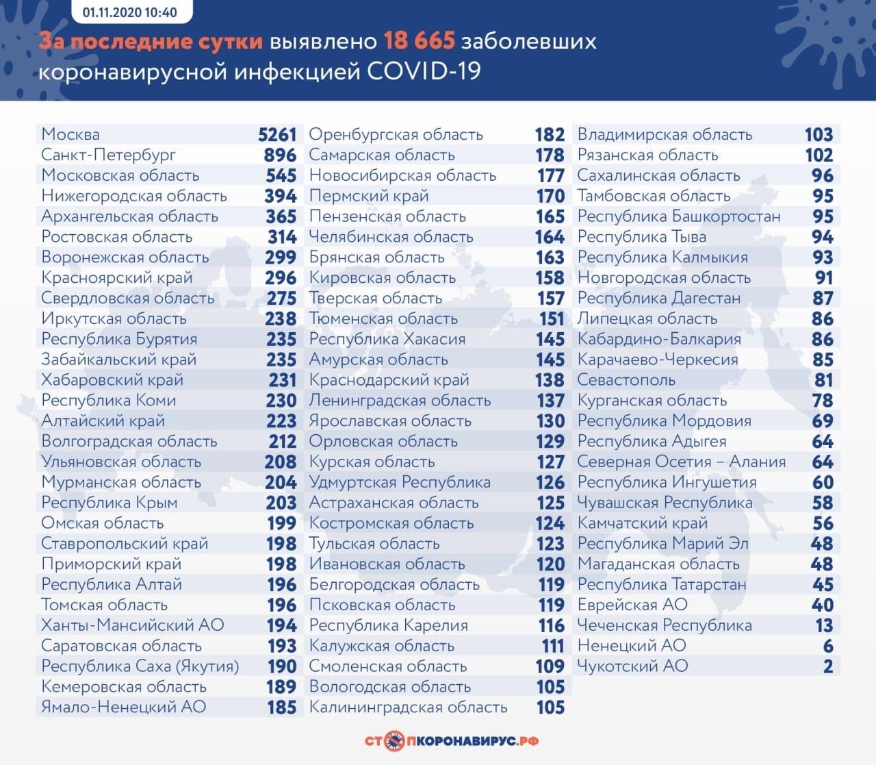За сутки в Самарской области 178 новых случаев коронавируса