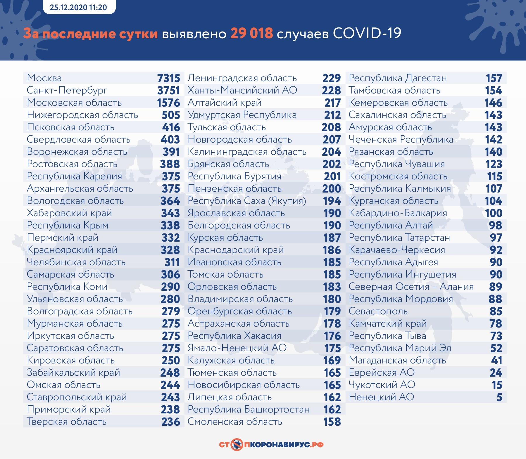 В Самарской области 5 дней подряд нет смертей из-за коронавируса