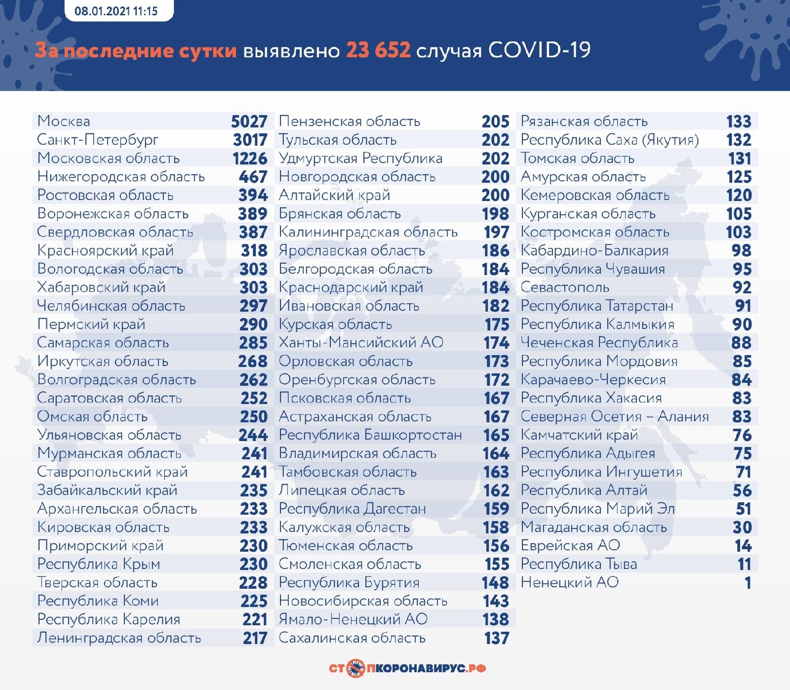 За сутки в Тольятти коронавирусом заболели 97 человек