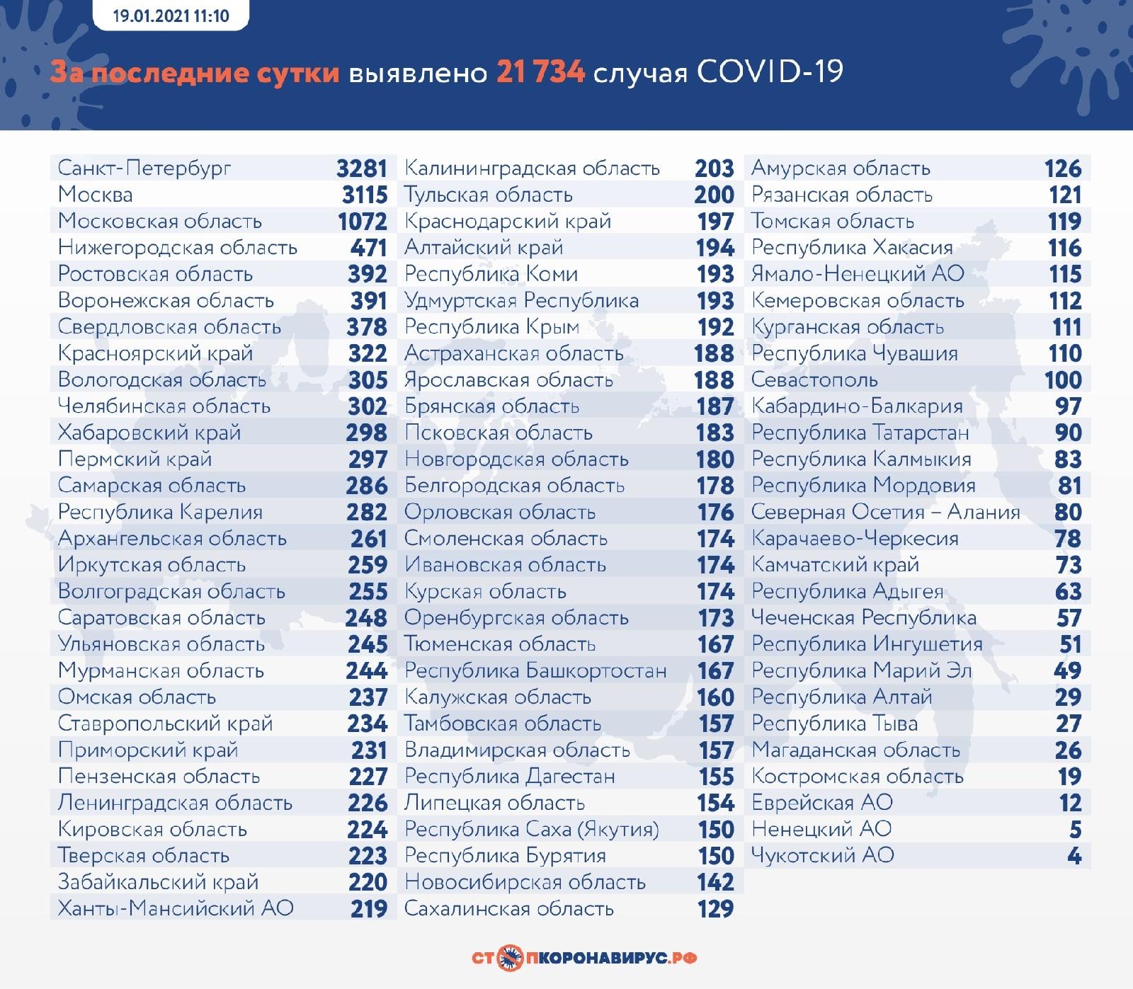 За сутки коронавирус нашли в 28 городах и районах Самарской области