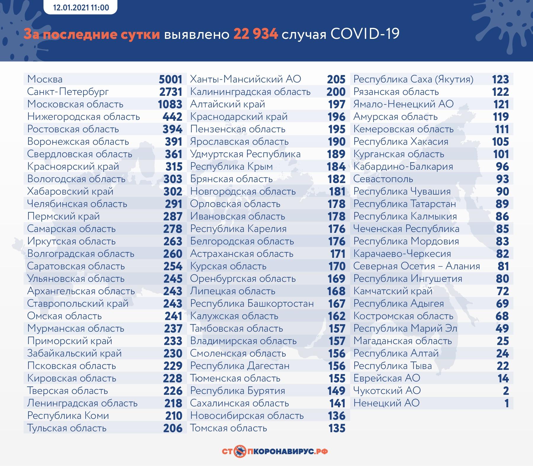 За сутки в Самарской области больше всего заболевших COVID-19 выявили в Тольятти