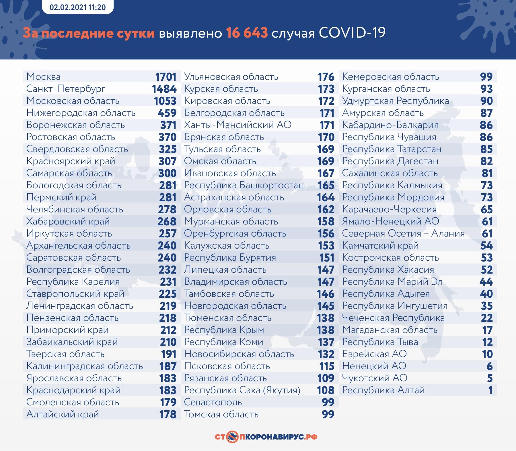 За сутки COVID-19 выявили в 36 городах и районах Самарской области