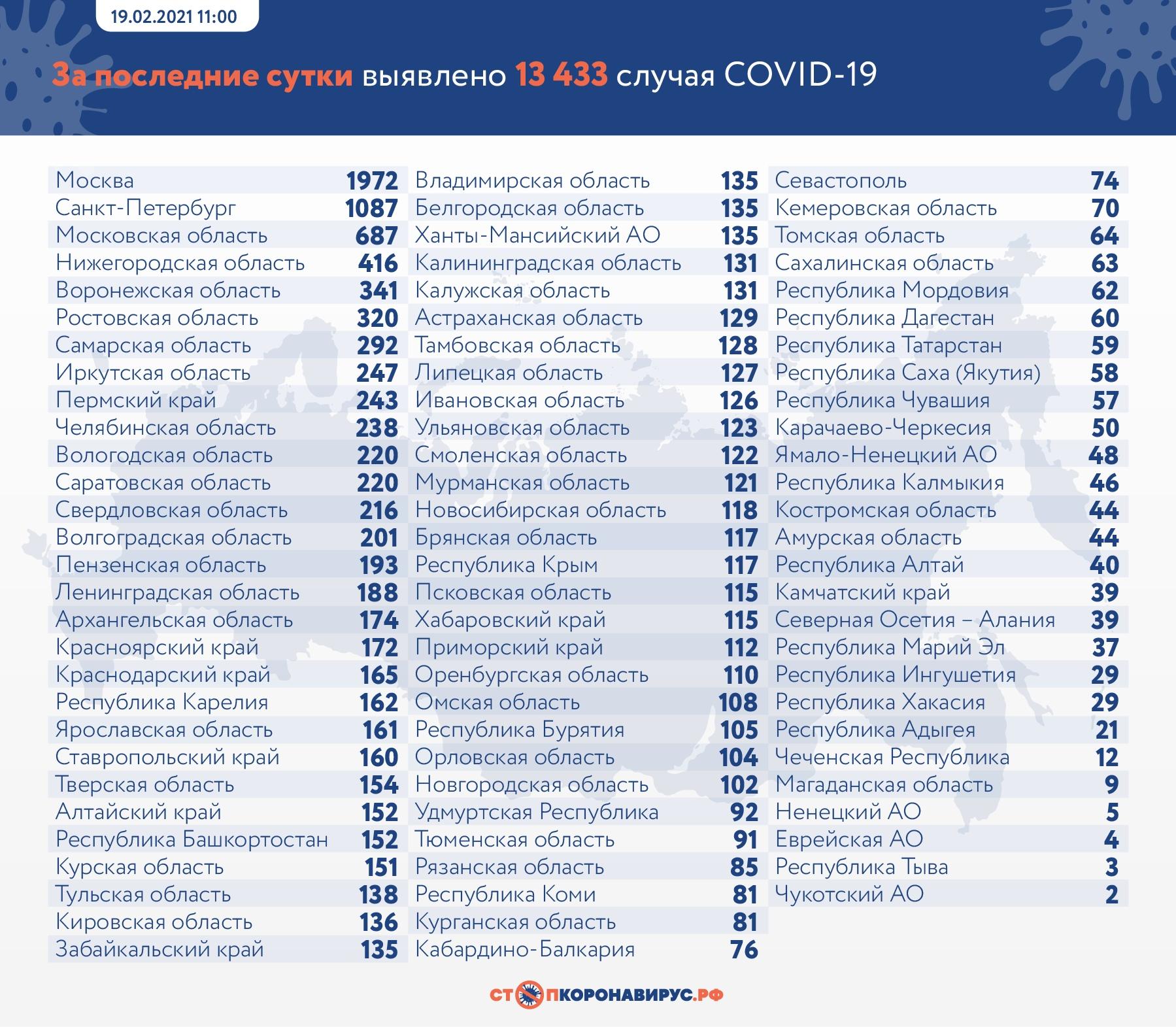 В Тольятти выявлено наименьшее число заболевших коронавирусом с 11 января