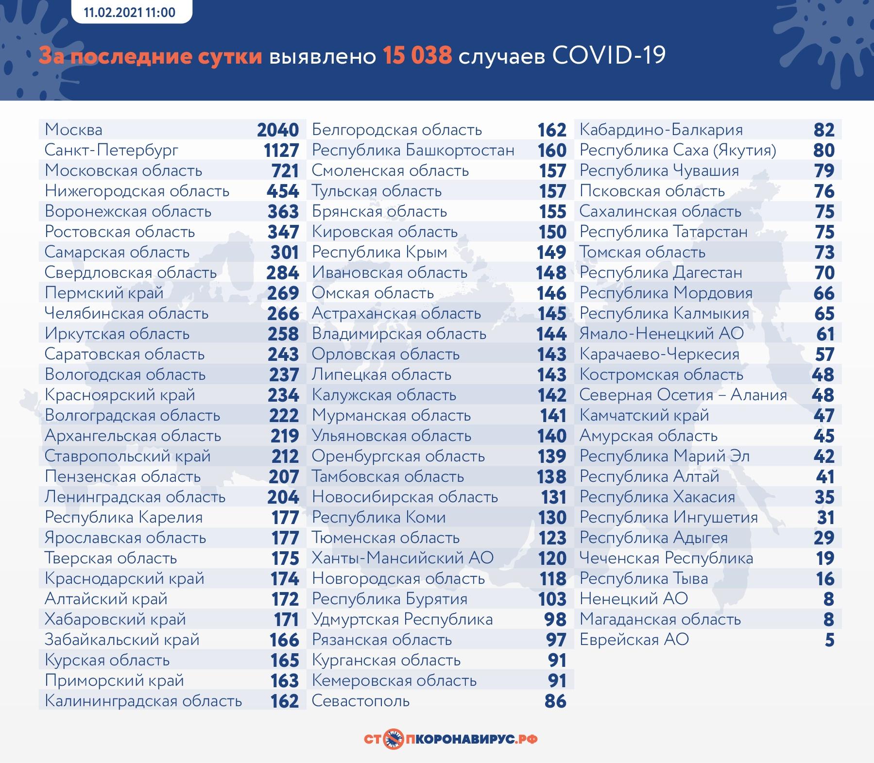 Тольятти два дня подряд лидирует по COVID-19 в Самарской области