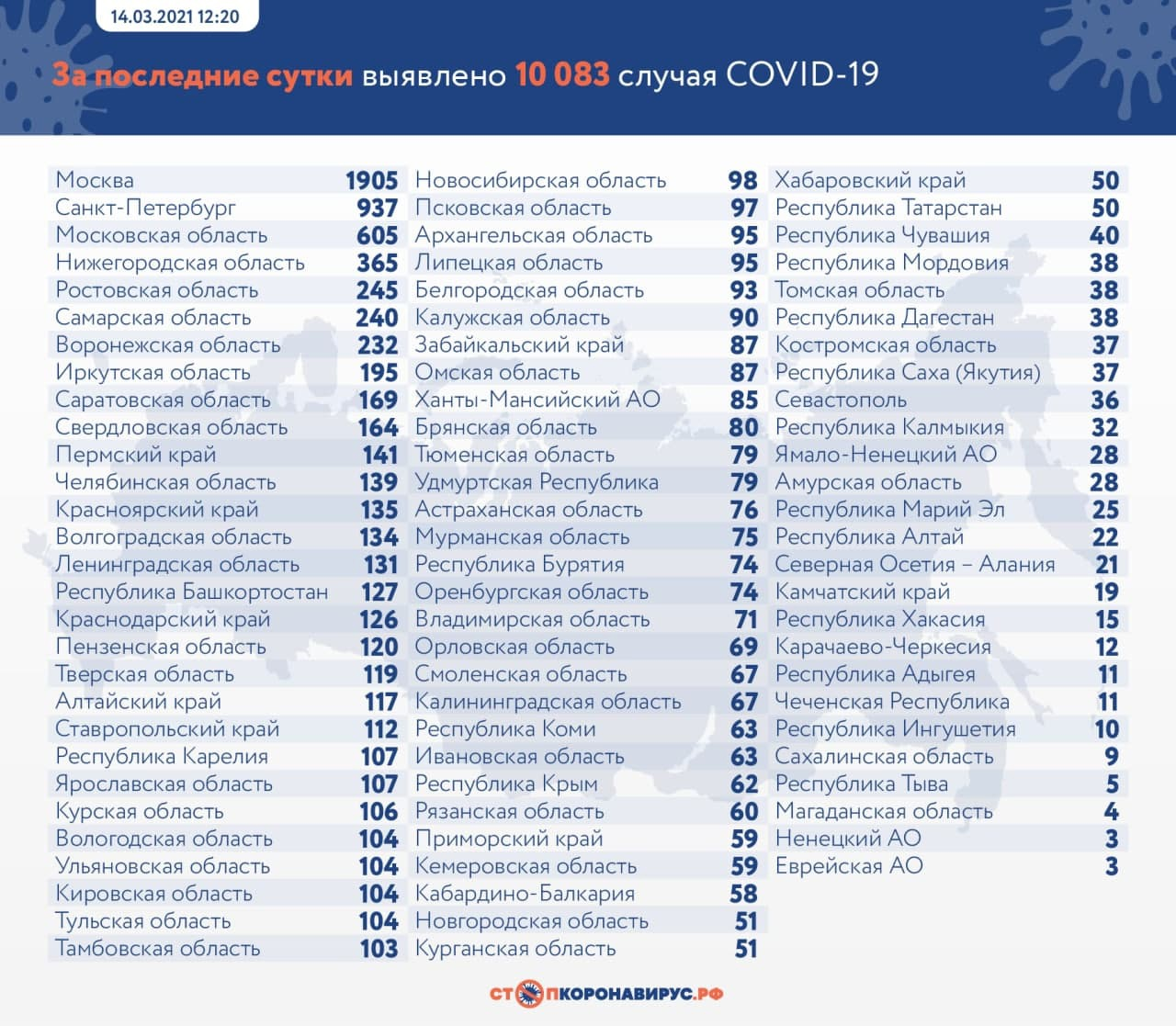 За сутки коронавирус нашли в 27 городах и районах Самарской области