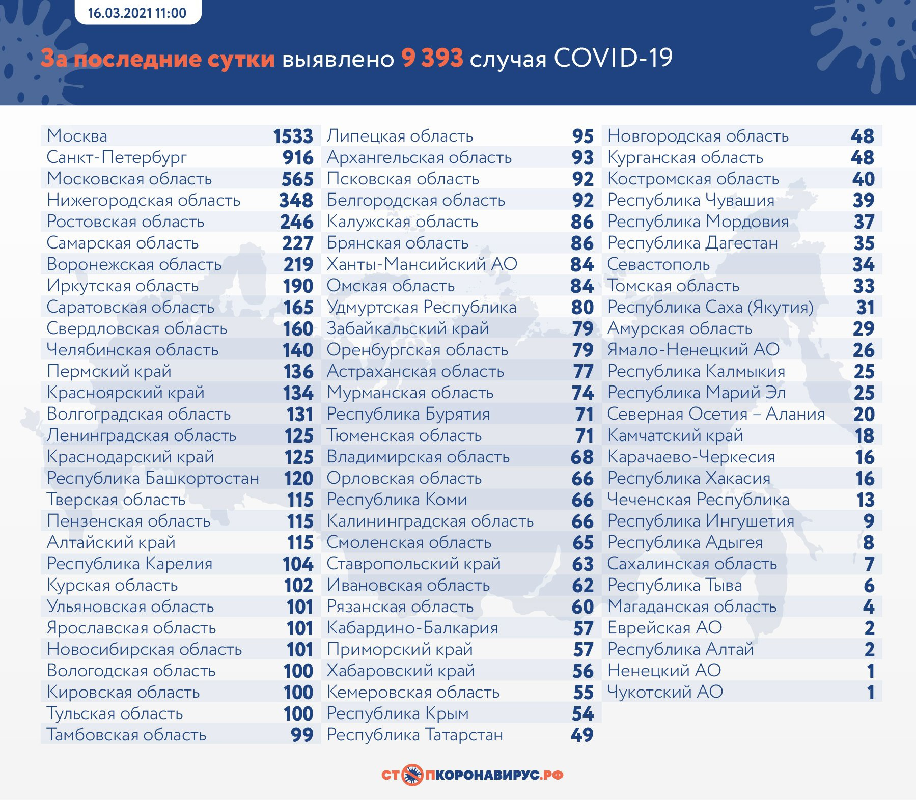 За сутки в Самарской области из-за коронавируса умерли 10 человек